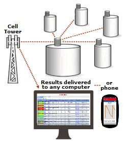 ESI Level Devil Tank Monitoring by WiFi and Cellular to any Computer or Phone.